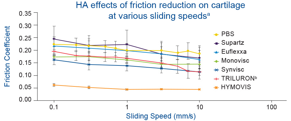 HA effects of friction reduction on cartilage at various sliding speeds