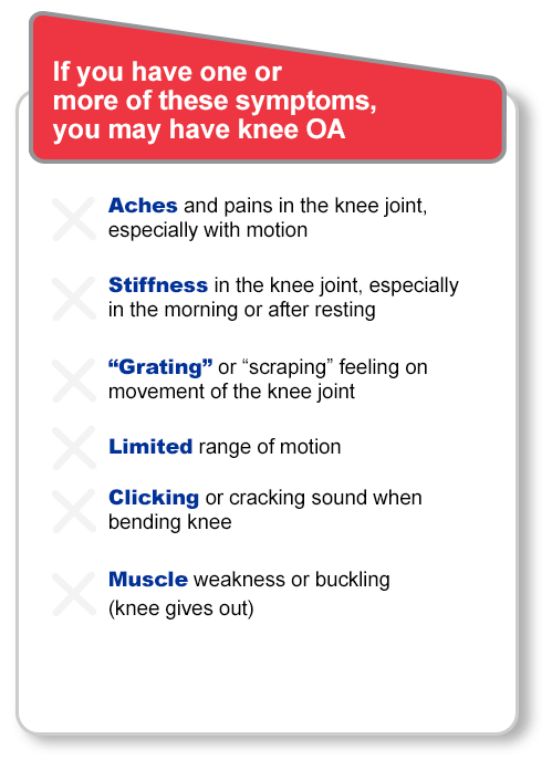 """If you have one or more of these symptoms you may have knee OA. Aches and pains in the knee joint, especially with motion. Stiffness in the knee joint, especially in the morning or after resting. """"Grating"""" or """"scraping"""" feeling on movement of the knee joint. Limited range of motion. Clicking or cracking sound when bending knee. Muscle weakness or buckling (knee gives out)."""