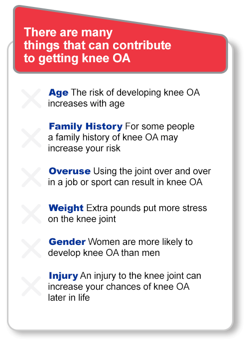 There are many things that can contribute to getting knee OA. Age: The risk of developing knee OA increases with age. Family History: For some people a family history of knee OA may increase your risk. Overuse: Using the joint over and over in a job or sport can result in knee OA. Weight: Extra pounds put more stress on the knee joint. Gender: Women are more likely to develop knee OA than men. Injury: An injury to the knee joint can increase your chances of knee OA later in life.